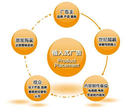 企业微信网站制作软文如何植入广告